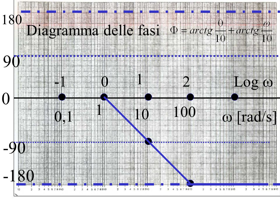 90 -90 -180 Diagramma delle fasi 1 -1 2 Log  1 100 10 0,1  [rad/s]